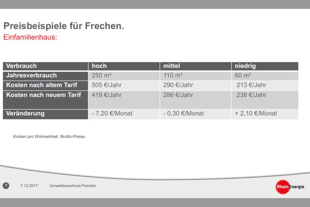 """Schaubild aus Präsentation """"Das neue Wasserpreismodell der RheinEnergie"""", Umweltausschuss Frechen, 7.12.2017"""
