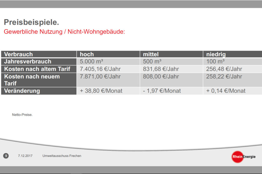 """Preisbeispiel aus Präsentation """"Das neue Wasserpreismodell der RheinEnergie"""", Umweltausschuss Frechen, 7.12.2017"""